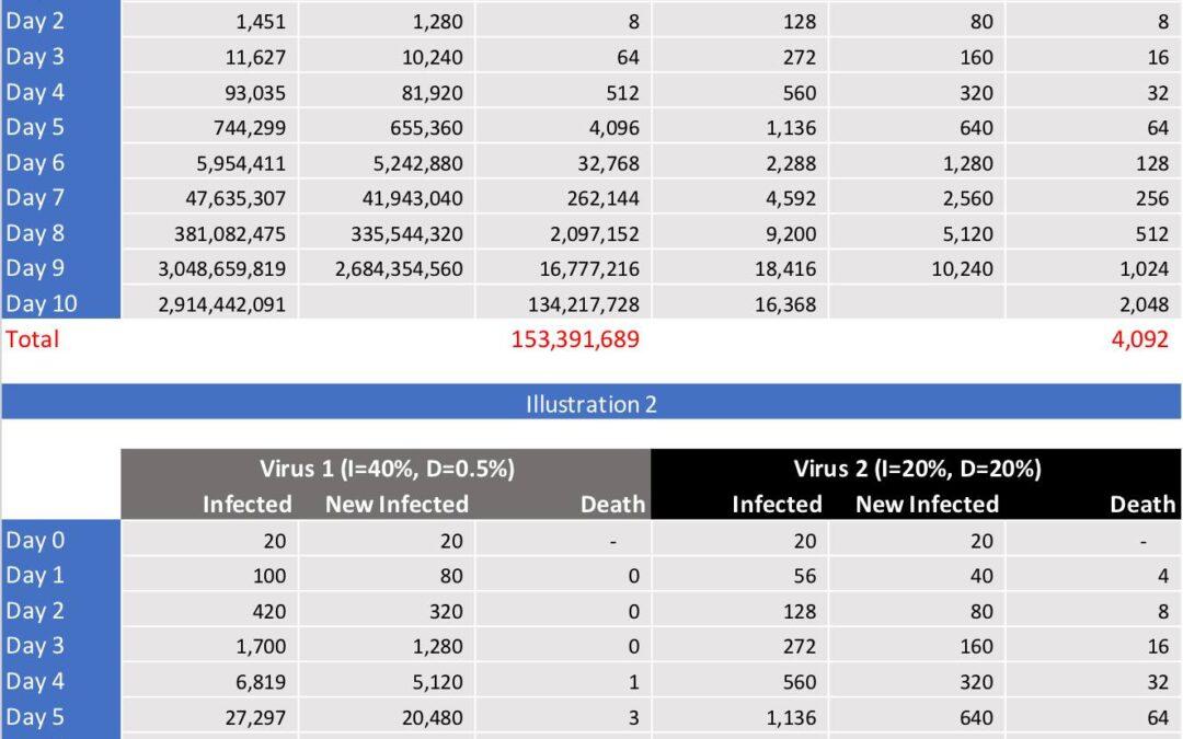 8成傳染率、半成病死率 vs 2成傳染率、2成病死率,到底邊隻病毒恐怖啲?